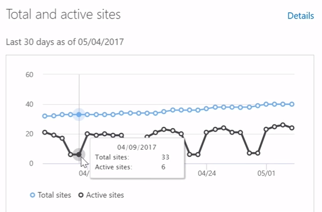 Actieve site details